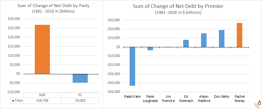 sum of change of debt by party and premier